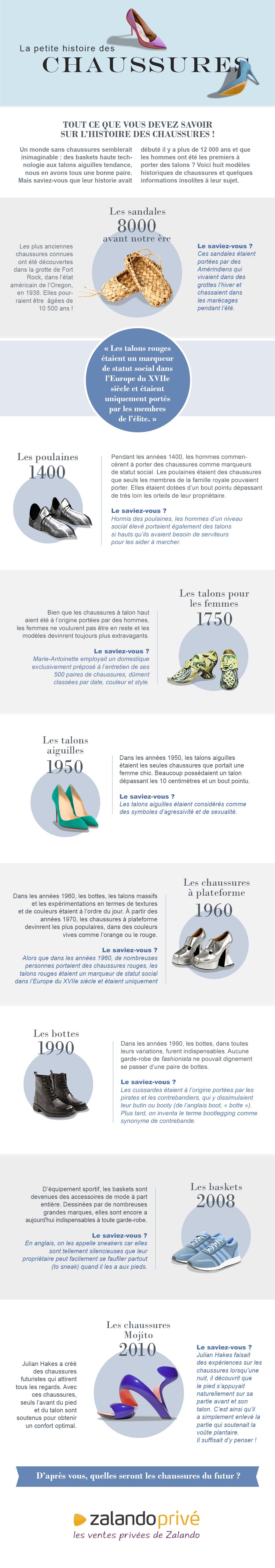 160707 FR3 INFOGRAPHIE : L'histoire des chaussures