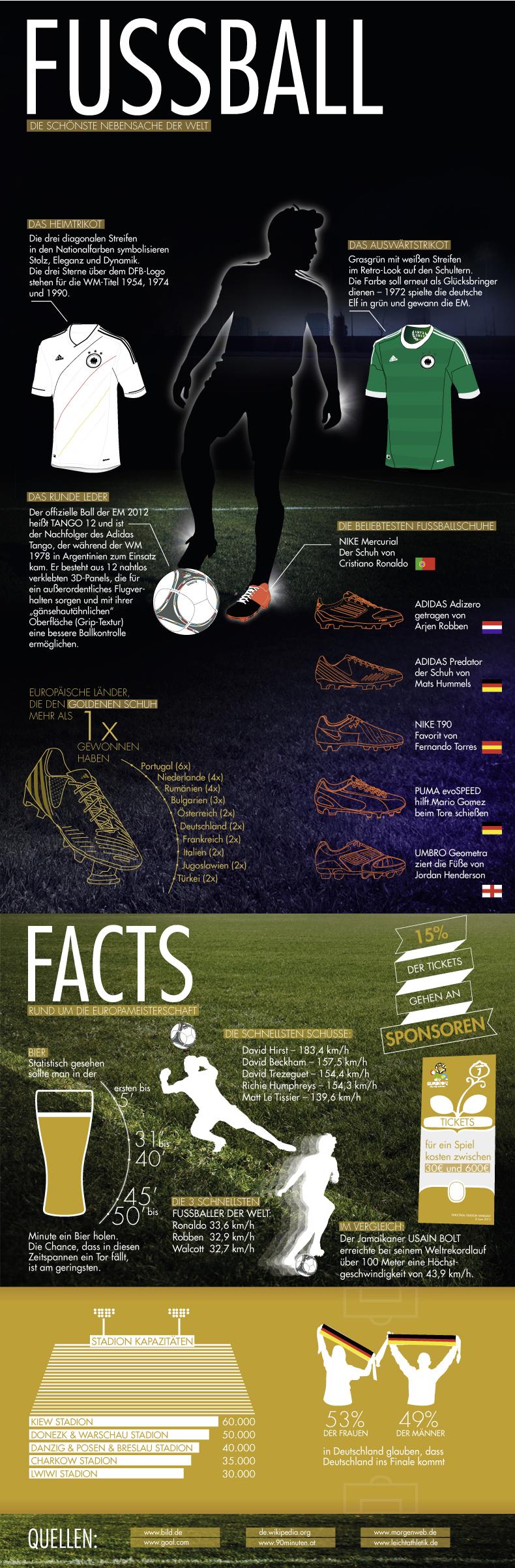 ZALANDO Infografik